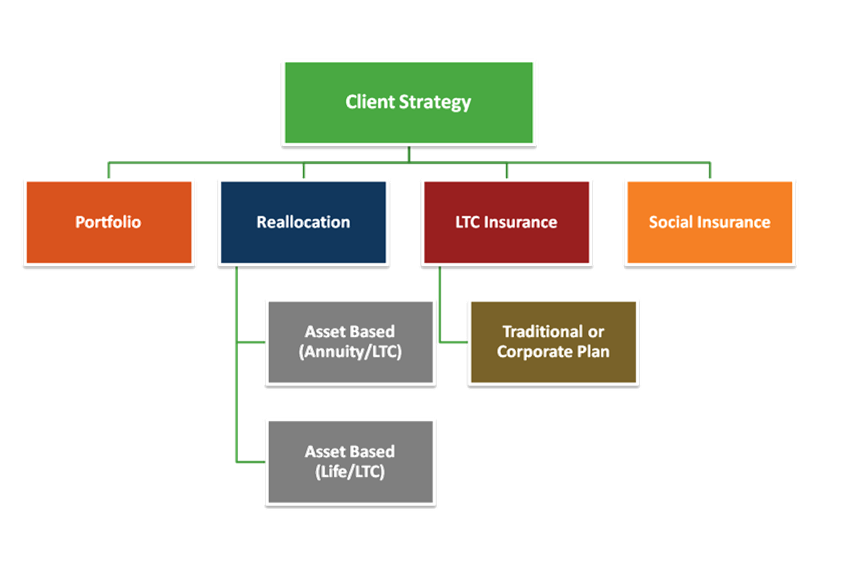 LTC Planning Strategies